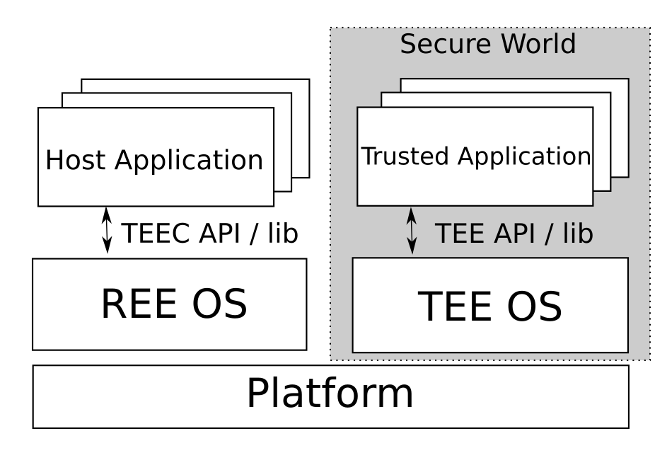 Secure World内にTEE OSとTrusted Applicationがいる
